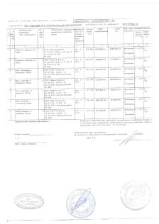 Сертификаты тушенка беларусь